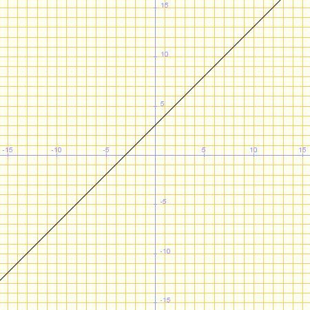 Gràfica de la funció y=x+3