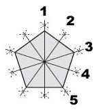 pentagon_eixossimetria
