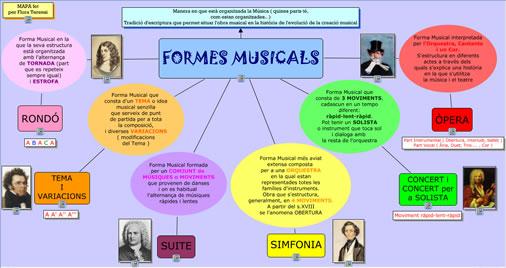mapa-conceptual-formes-musicals-pel-bloc