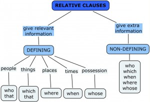 relative-clauses