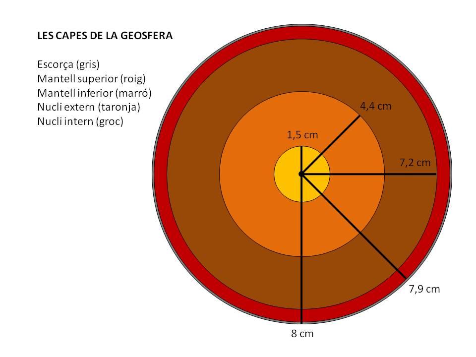 Les capes de la geosfera
