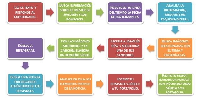 Esquema de actividad de los romances