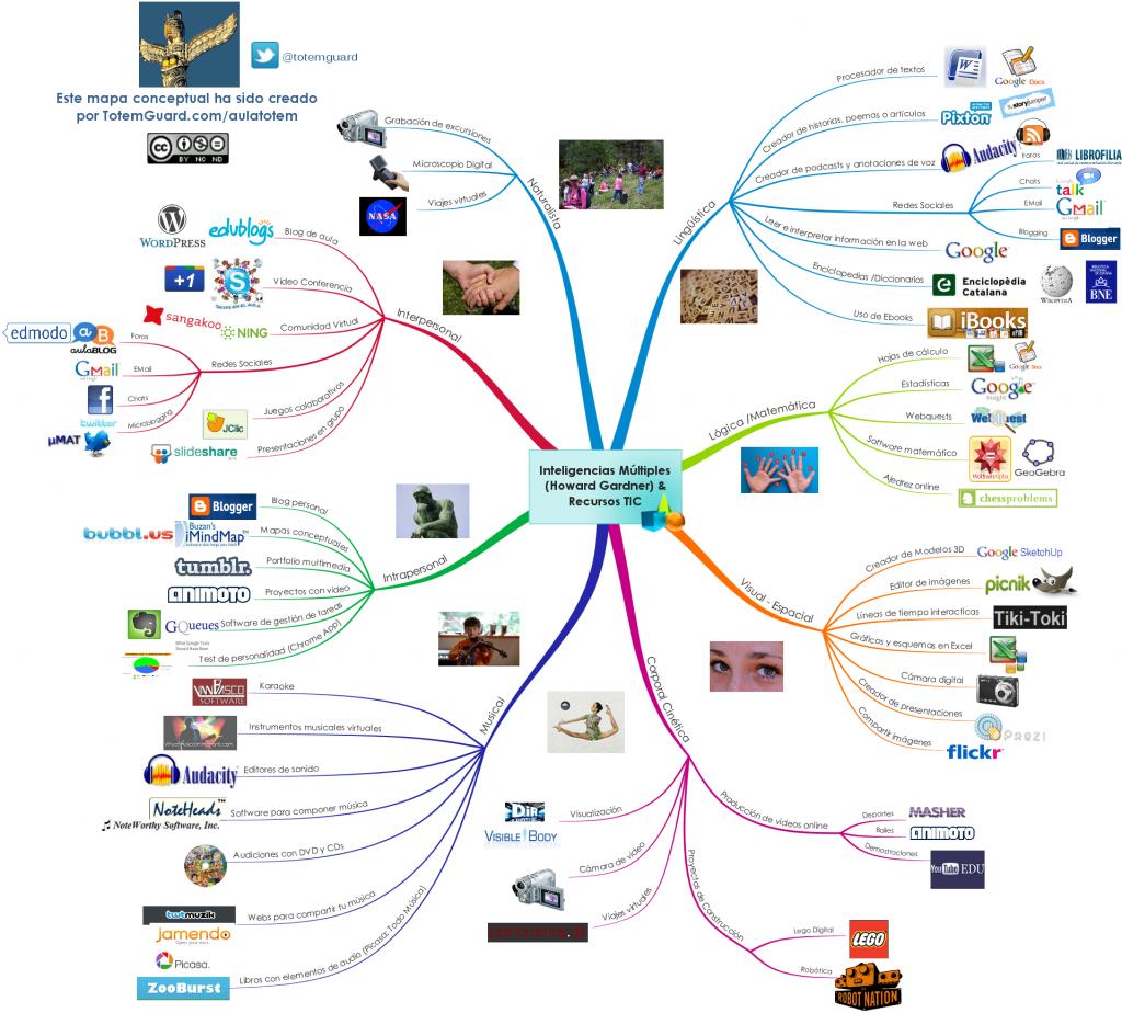Mapa Conceptual: Recursos TIC para desarrollar las inteligencias múltiples de Howard Gardner por TotemGuard.com/aulatotem
