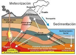 agents geològics externs