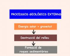 agents geologics externs 3