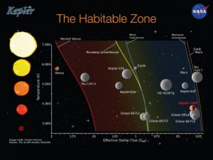 Kepler habitable