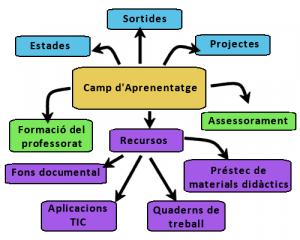 esquema_actuacions_cda