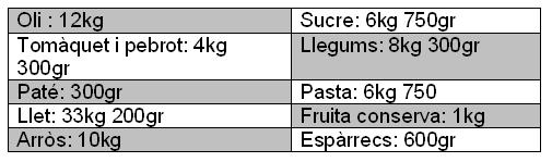 taula aliments