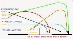 Trajectories cops bàsics badminton