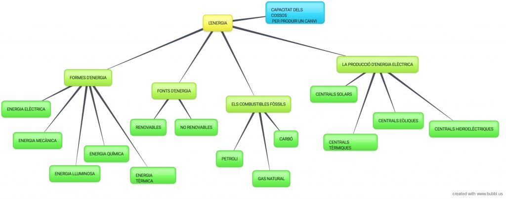 New-Mind-Map