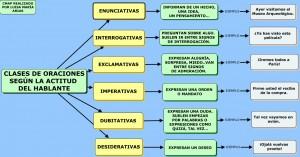 CLASES DE ORACIONES