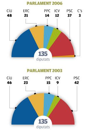 resultats-anteriors-parlament