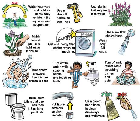 water-saving-image