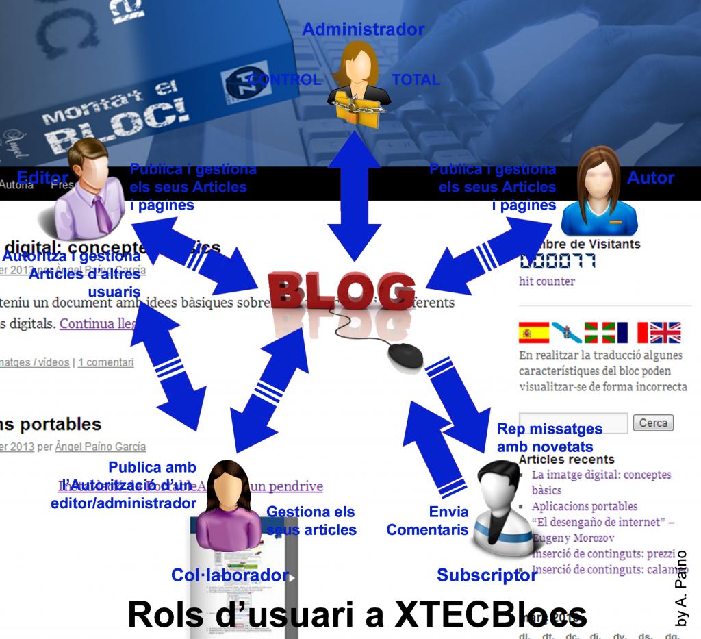 Rols d'usuari a la plataforma XTECBlocs