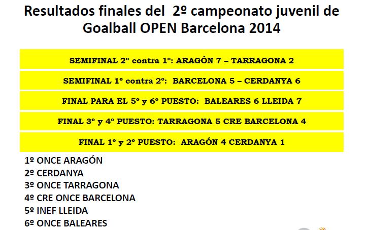Resultats finals juvenils