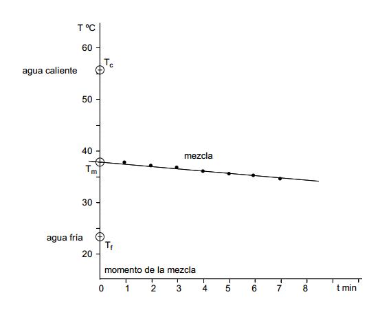 Obtenció de la temperatura de mescla de dues masses d'aigua a diferent temperatura per extrapolació gràfica