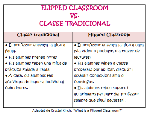 flipped vs traditional
