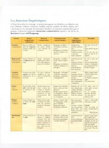 funcions-linguistiques