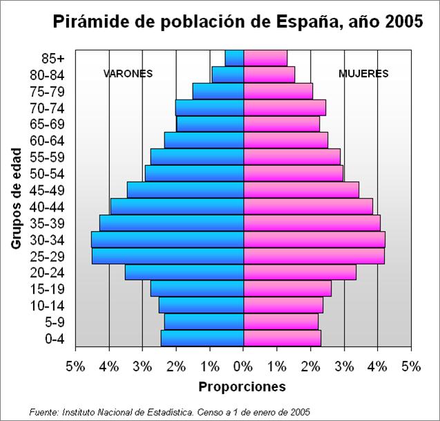 piramide espana 3
