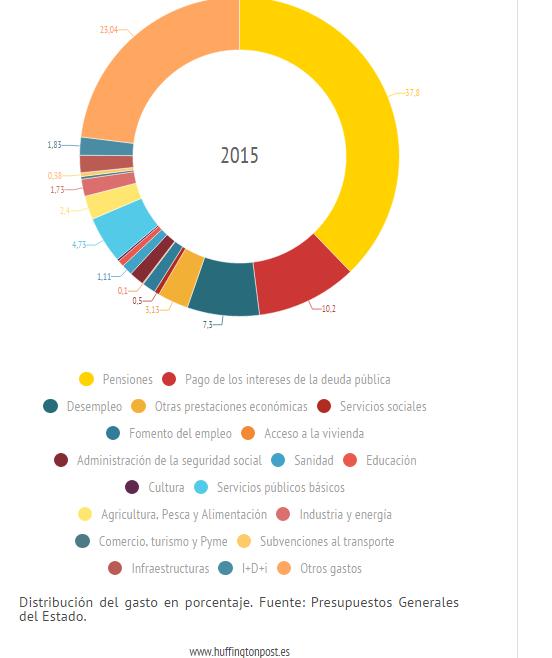 Los presupuestos Generales del Estado 2015  al detalle