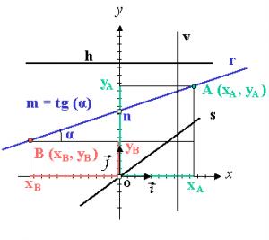 la_recta_en_coordenadas_cartesianas1