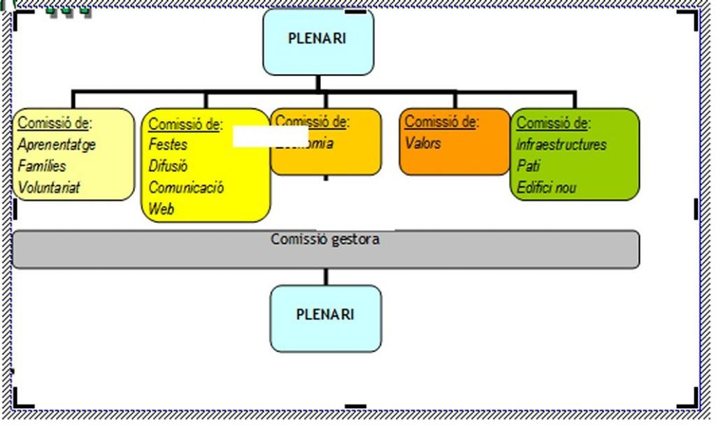 sessio5-organigrama