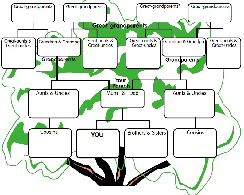 Family Tree School Project Ideas http://blocs.xtec.cat ...