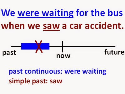 English is awesome past continuous and past simple theory simple past past continuous ccuart Images