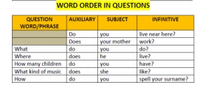 word-order-in-questions1