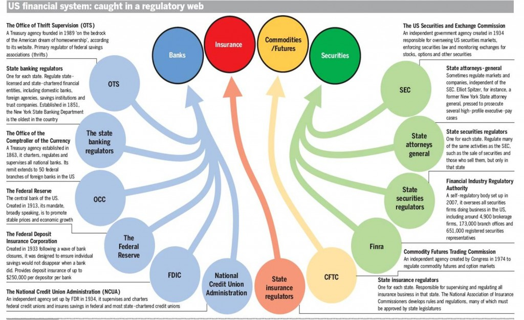 the role of the financial system in the us economy Commercial banks play an important role in the financial system and the economy as a key component of the financial system, banks allocate funds from savers to borrowers in an efficient manner they provide specialized financial services, which reduce the cost of obtaining information about both.