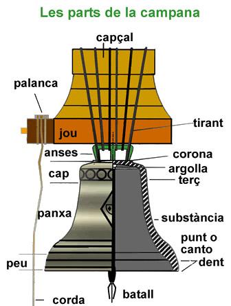 Les parts de la campana