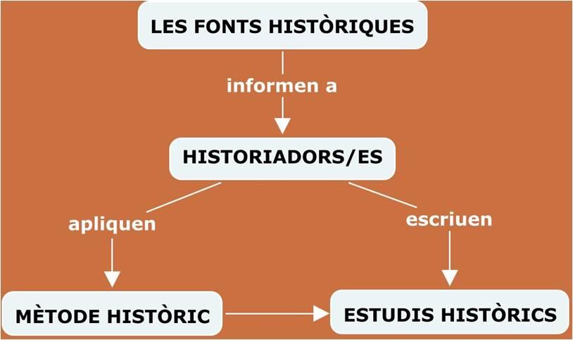 Fonts historiques 1