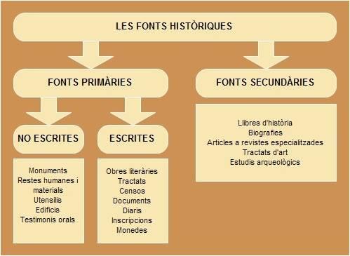 Fonts historiques 2