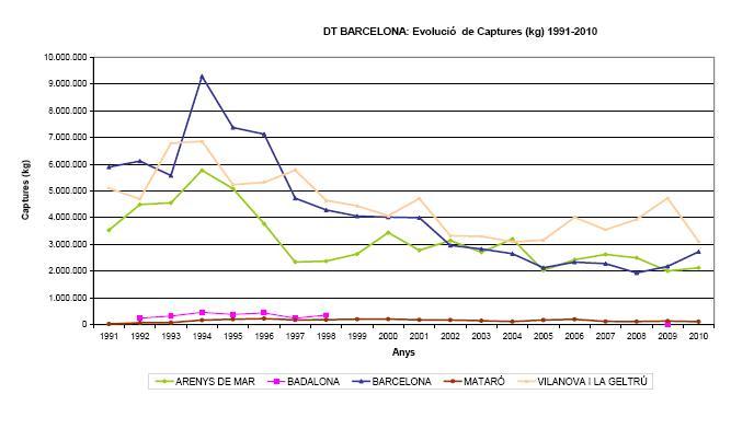 evolucio-captutes-tones-pesca-demarcacio-barcelona-1991-20101