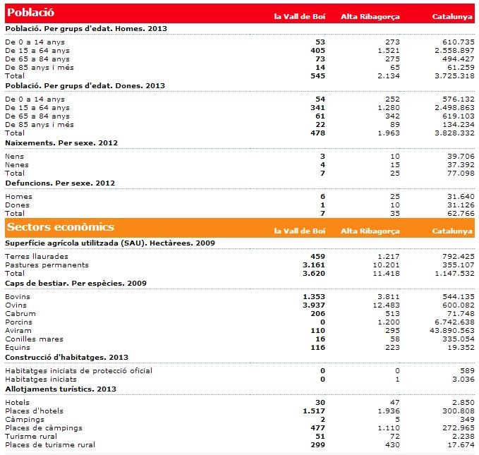 dades vall de boí 2013