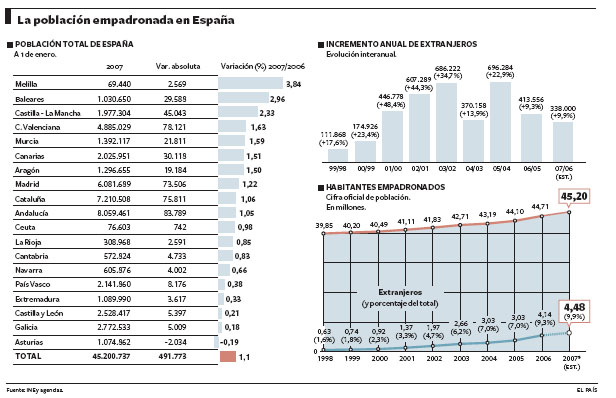 la-poblacion-empadronada-en-espanya-2007.jpg