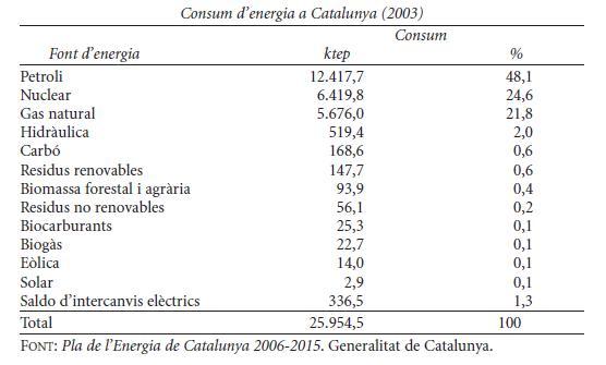 consum-denergia-a-catalunya-2003