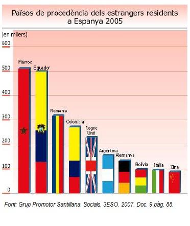 procedencia-estrangers-residents-espanya-2005