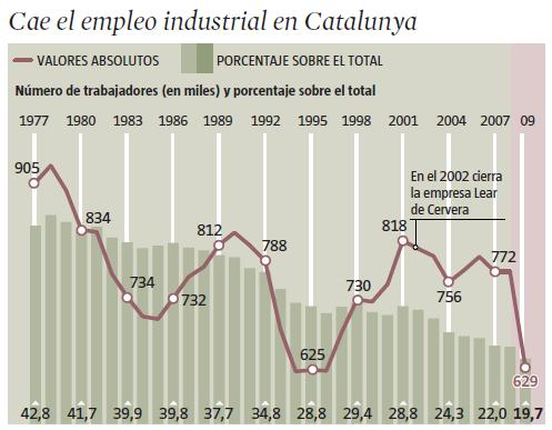 evolucio-de-locupacio-industrial-catalunya-1977-2009