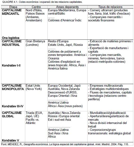 cicles econòmics i expansió de les relacions capitalistes