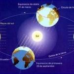 La rotació de la Terra