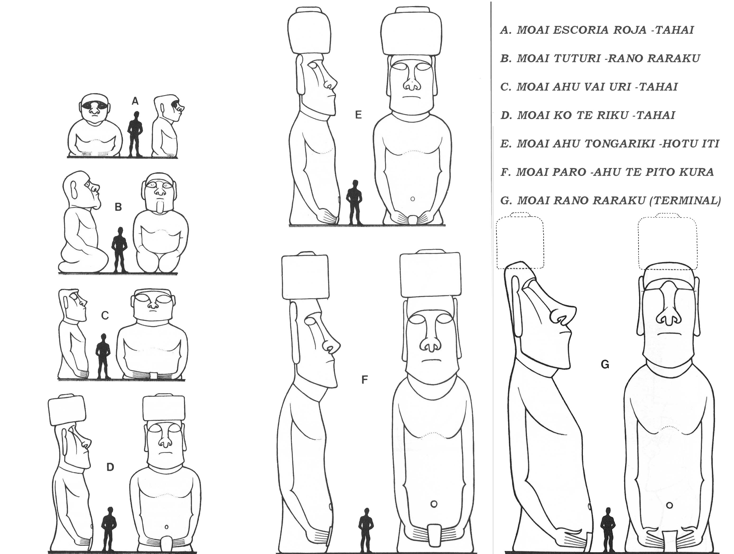 Mary Mactavish - Google+ - Easter Island heads have bodies Absolutely ...