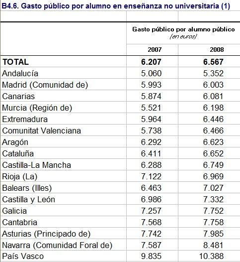 Despesa pública educació