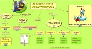 el-so-mapa-conceptual
