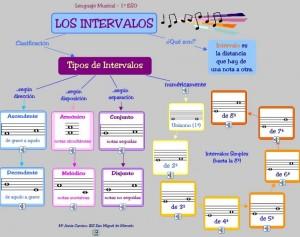els-instervals-mapa-conceptual