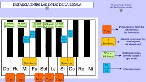 teclat-de-piano-distancia-entre-les-notes