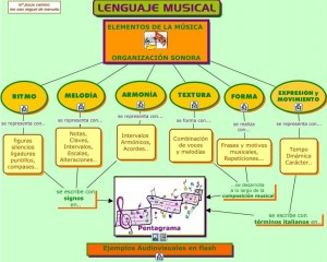 llenguatge-musical-mapa-conceptual