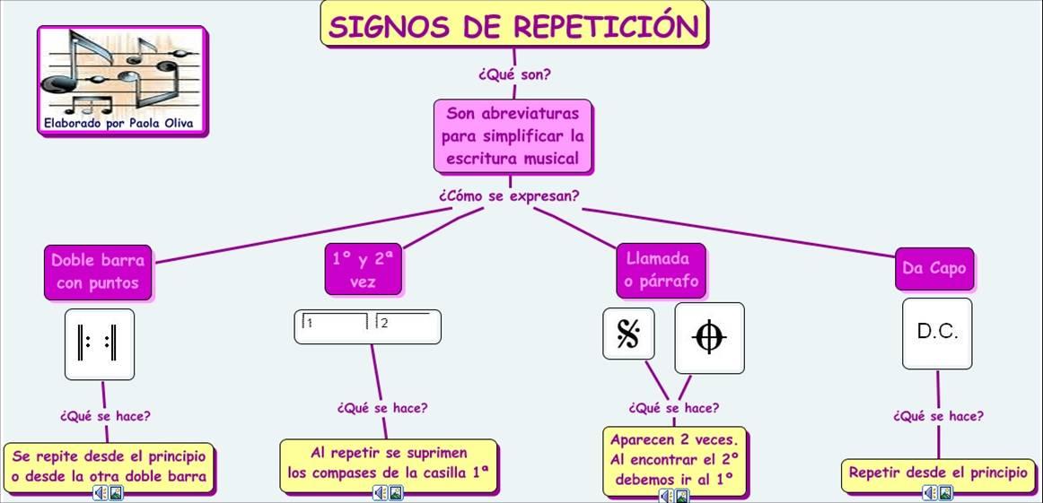 mapa-conceptual-signes-repeticio