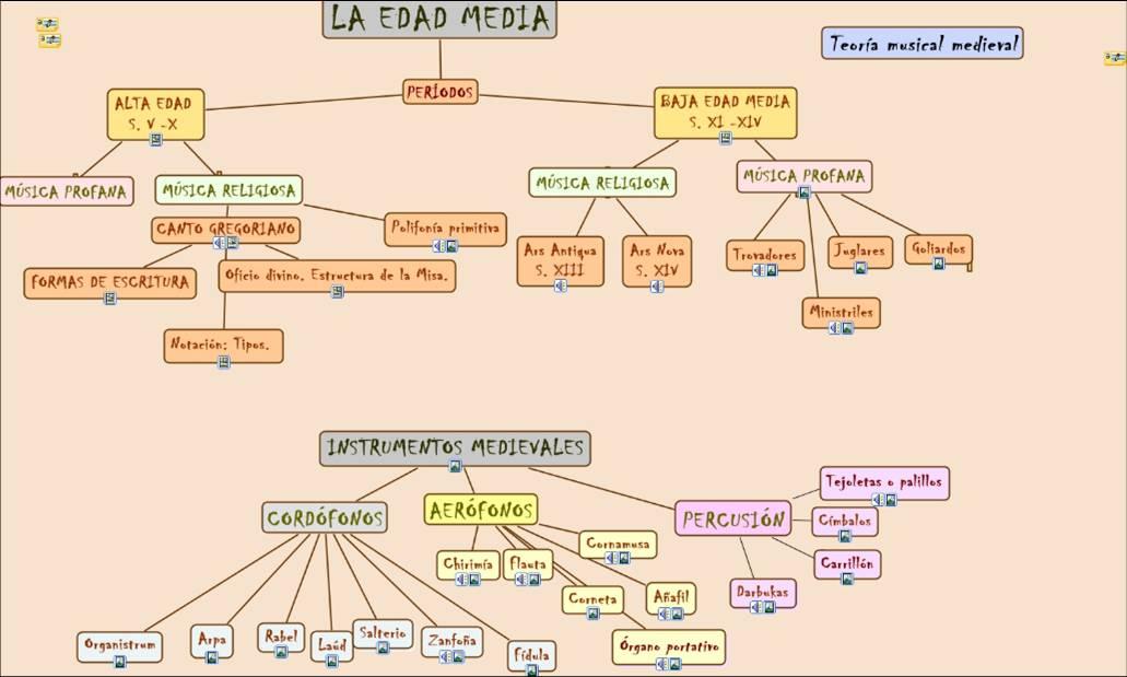 mapa conceptual l edat mitjana m 250 sica selvatge