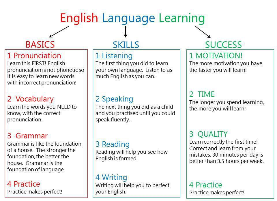 the task based learning of grammar english language essay Writing appealing essays in english can be a difficult task to do when you don't have the right skills unlike other essays, an english piece needs additional expertise to make it flow with the right concepts and demonstrate a high command of grammar and syntax.